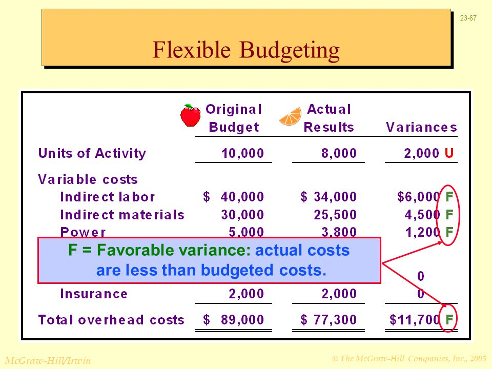 F = Favorable variance: actual costs are less than budgeted costs.