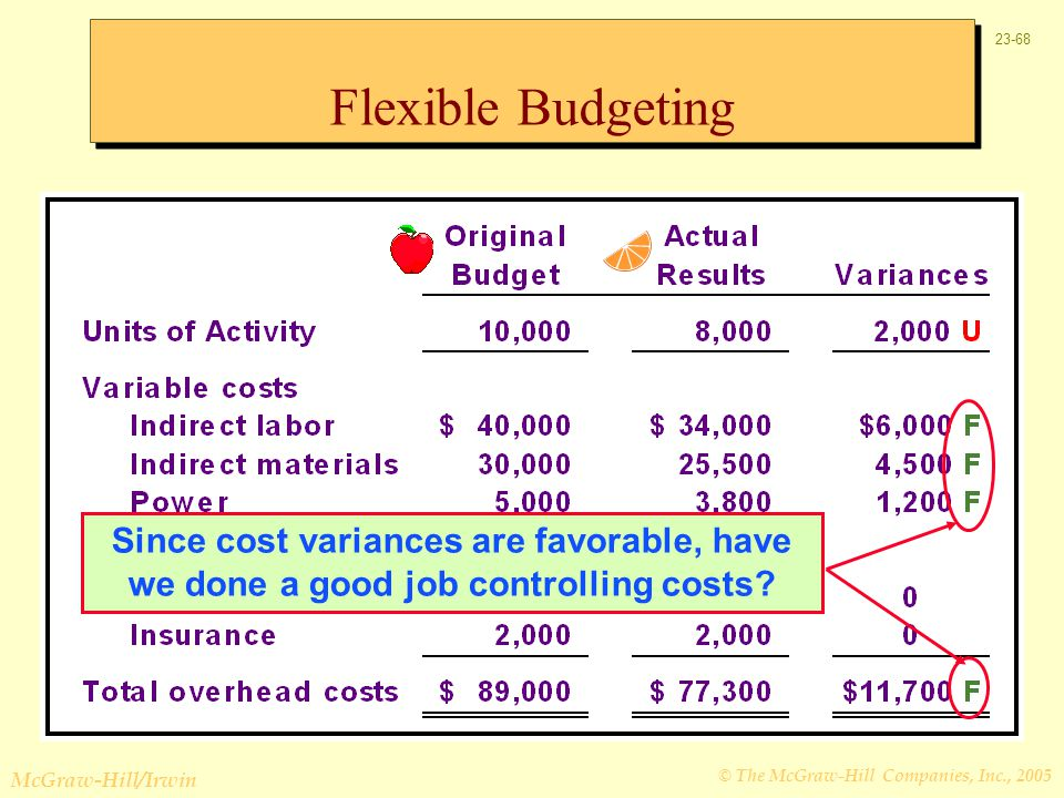 Flexible Budgeting Since cost variances are favorable, have we done a good job controlling costs
