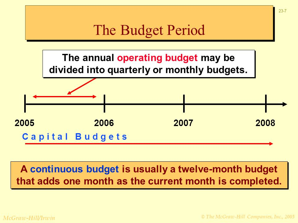 The Budget Period The annual operating budget may be divided into quarterly or monthly budgets
