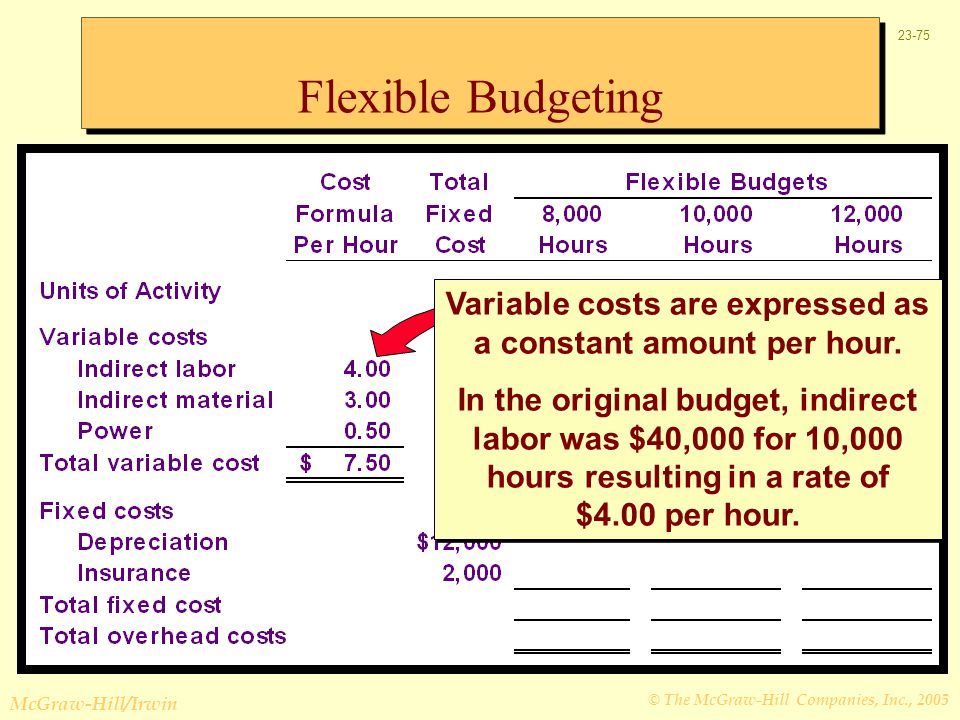 Variable costs are expressed as a constant amount per hour.