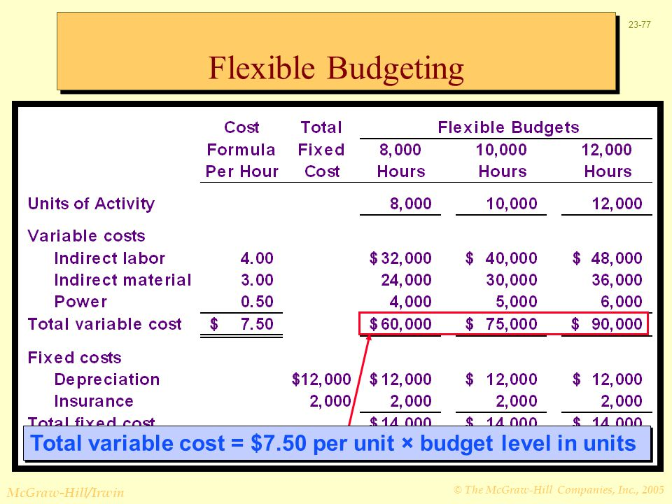 Flexible Budgeting Total variable cost = $7.50 per unit × budget level in units