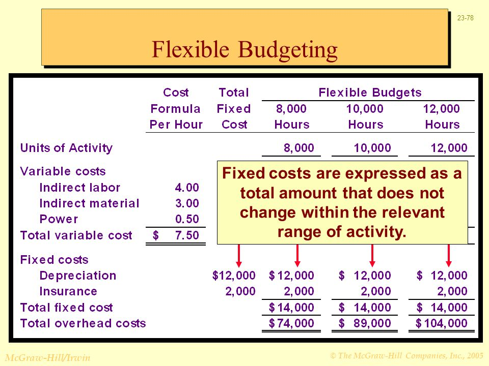 Flexible Budgeting Fixed costs are expressed as a total amount that does not change within the relevant range of activity.