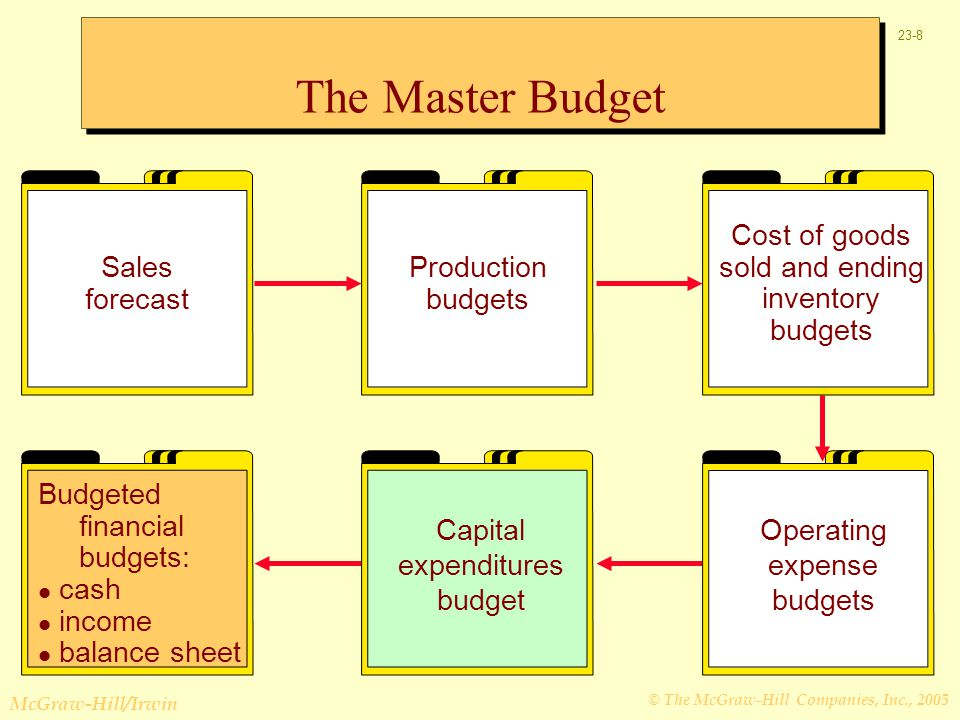 The Master Budget Sales forecast Production budgets