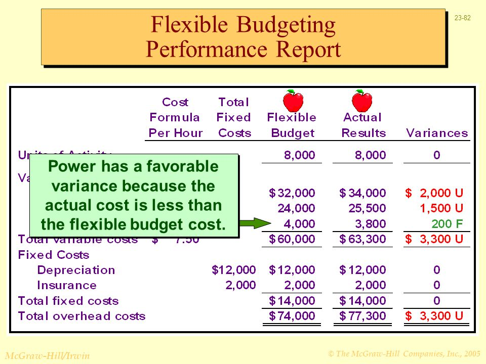Flexible Budgeting Performance Report