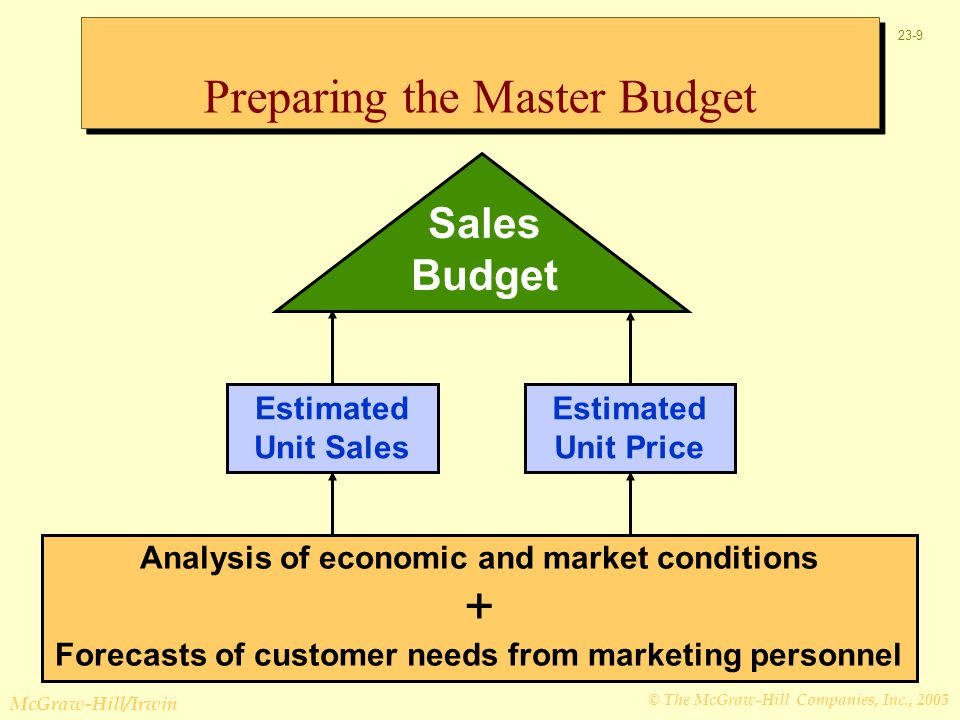 Preparing the Master Budget