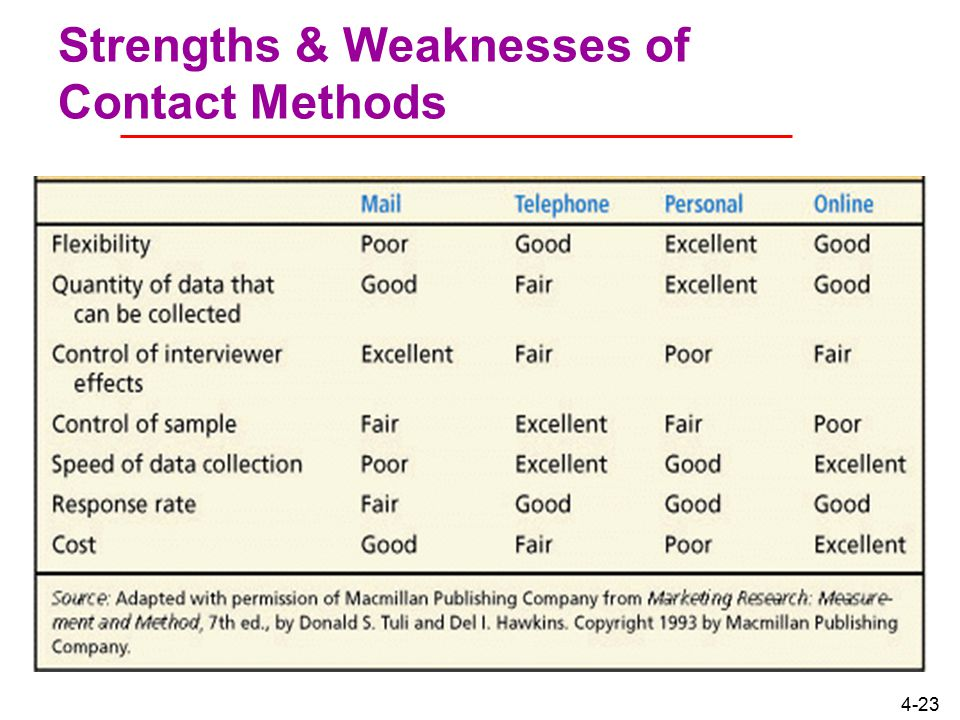 Strengths & Weaknesses of Contact Methods