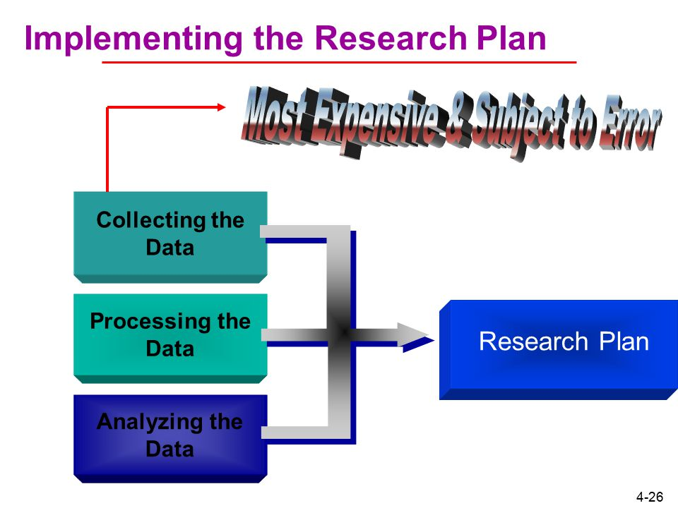 Implementing the Research Plan