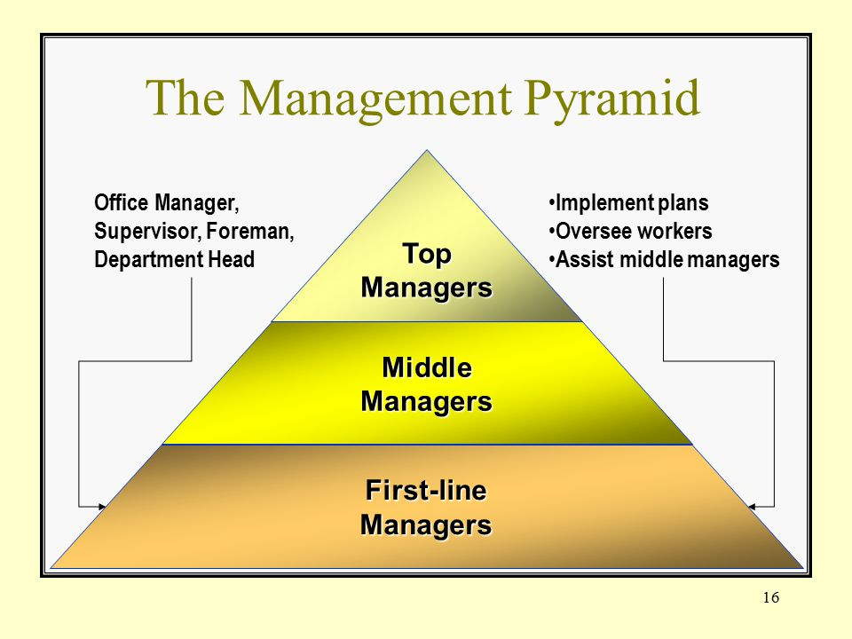 Ch 1 outline managing in the new competitive landscape ppt video online download - Head of project management office ...