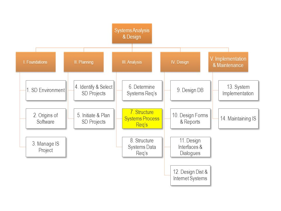 Chapter 7 Structuring System Process Requirements Ppt Video Online Download
