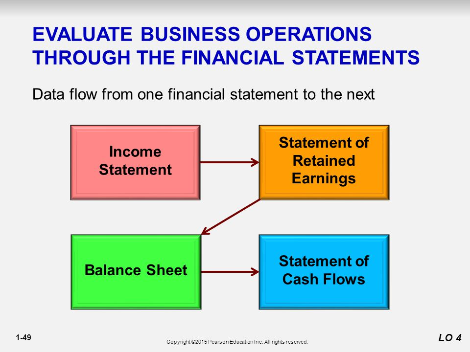 Statement of Retained Earnings Statement of Cash Flows