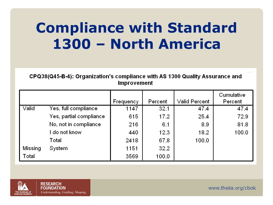 Compliance with Standard 1300 – North America