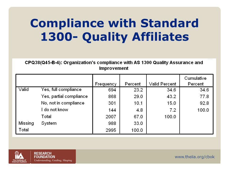Compliance with Standard Quality Affiliates