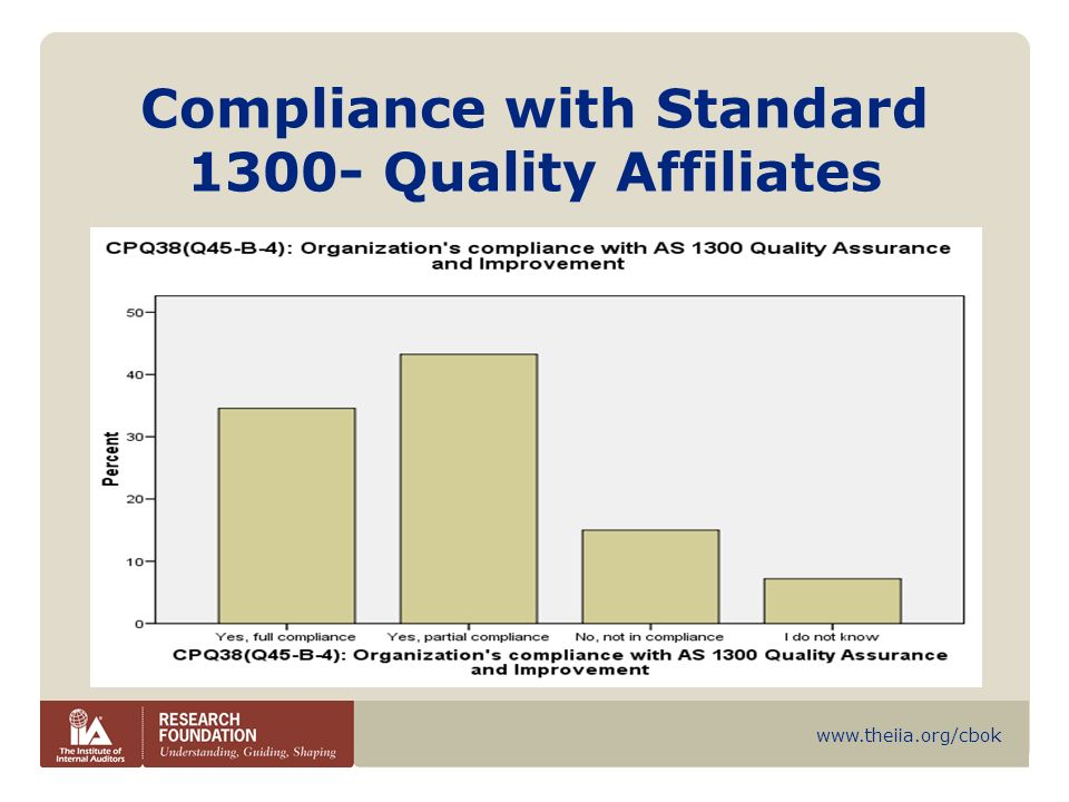 Compliance with Standard 1300- Quality Affiliates
