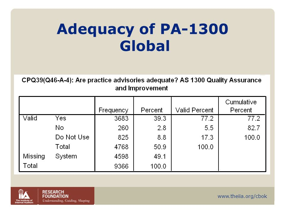 Adequacy of PA-1300 Global