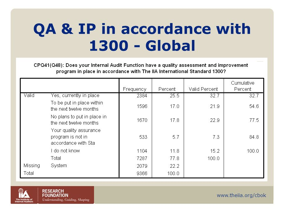 QA & IP in accordance with 1300 - Global
