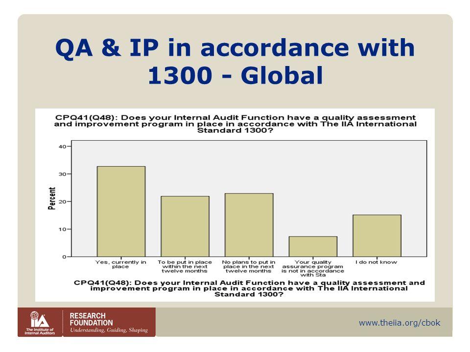 QA & IP in accordance with 1300 - Global