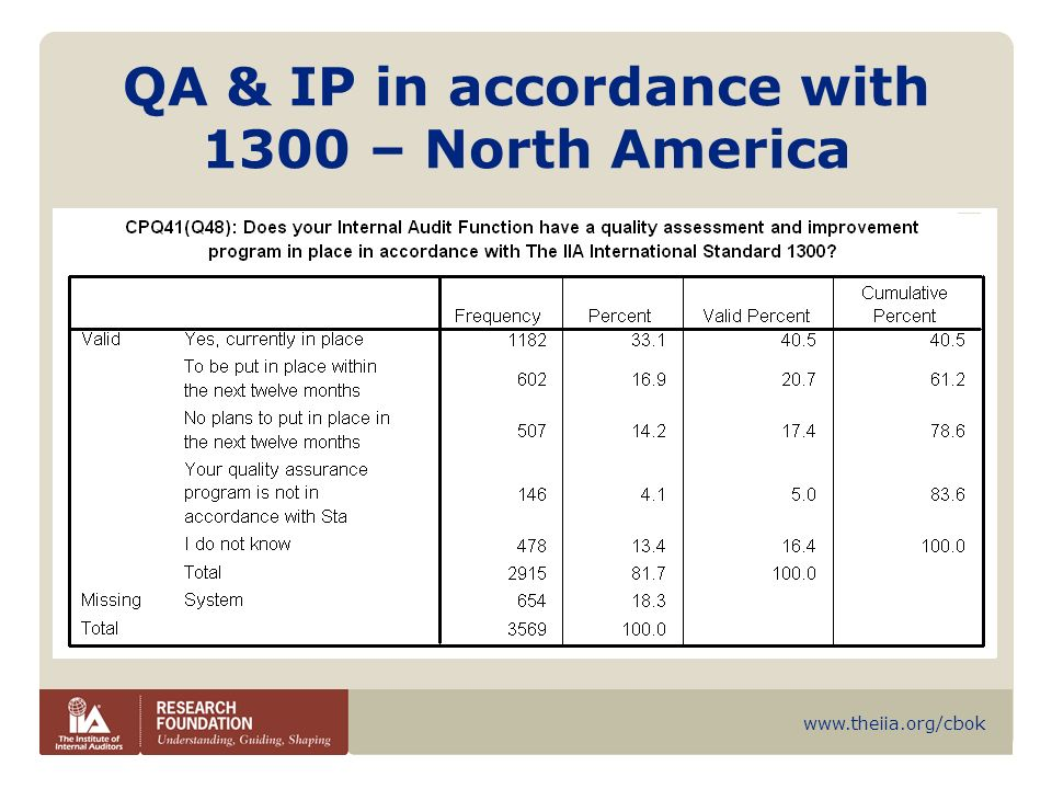QA & IP in accordance with 1300 – North America