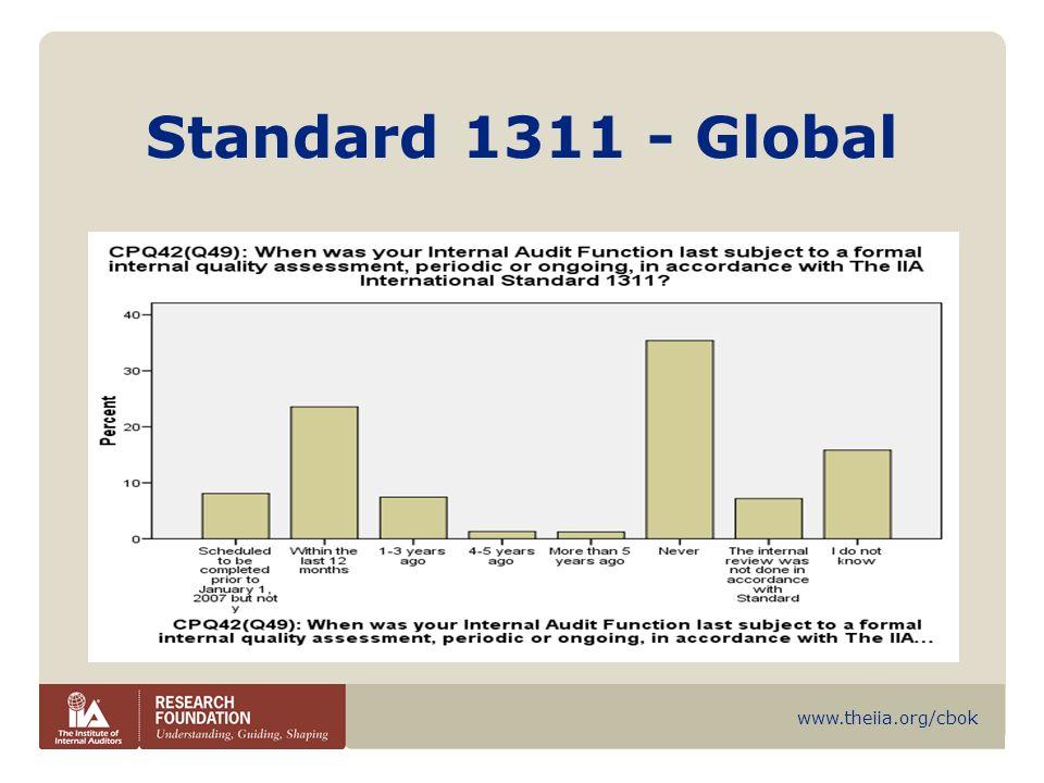 Standard 1311 - Global