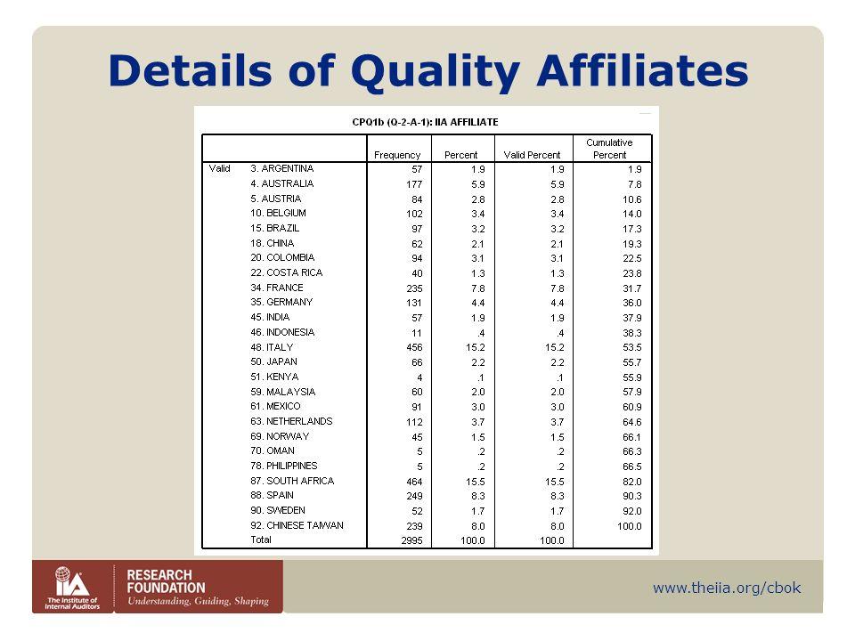 Details of Quality Affiliates