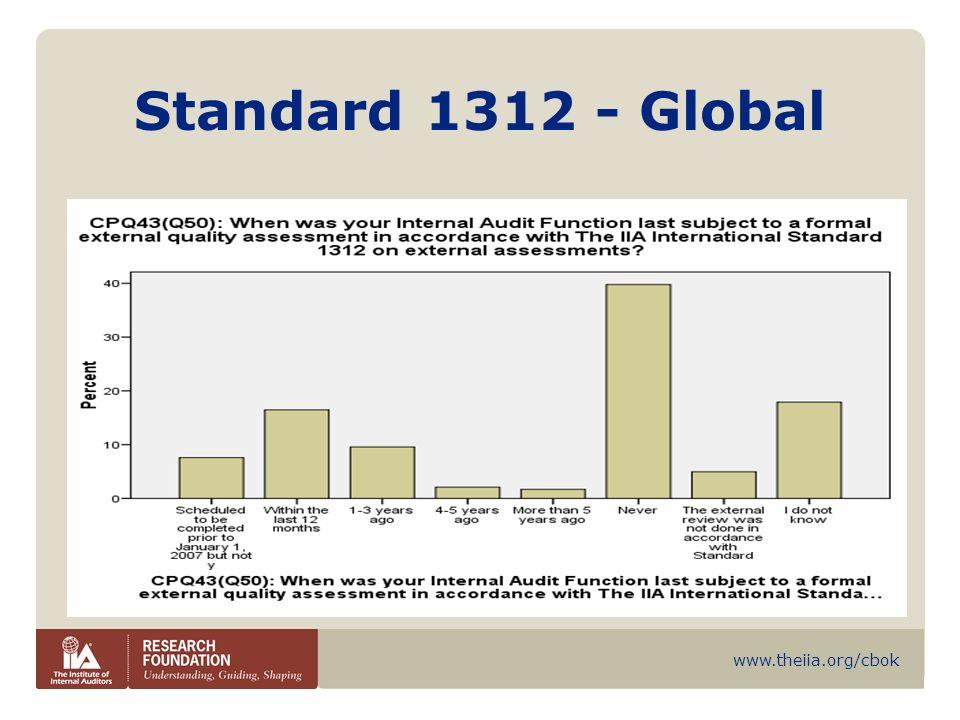 Standard 1312 - Global