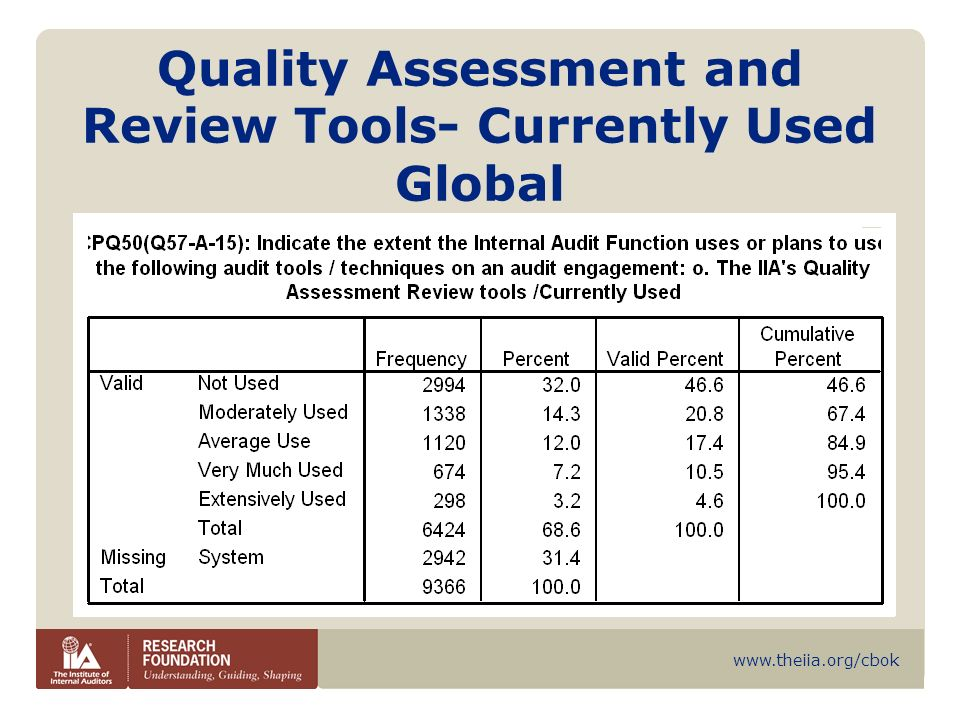 Quality Assessment and Review Tools- Currently Used Global