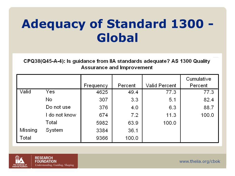 Adequacy of Standard Global