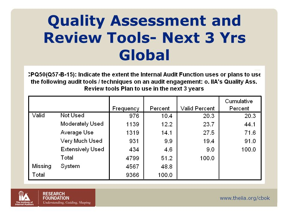 Quality Assessment and Review Tools- Next 3 Yrs Global