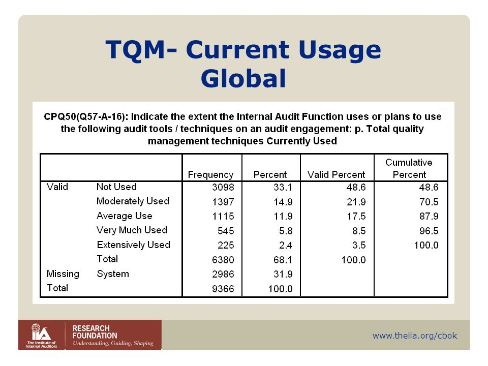 TQM- Current Usage Global