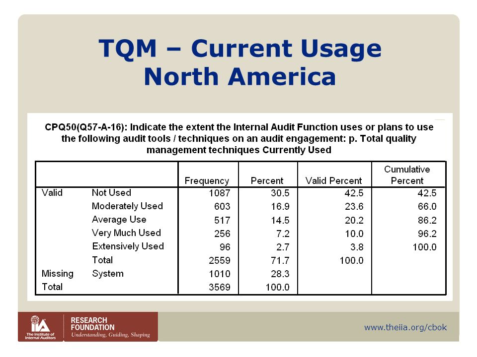 TQM – Current Usage North America