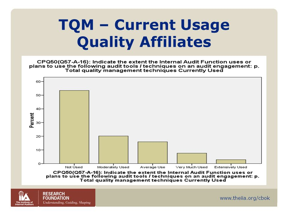 TQM – Current Usage Quality Affiliates