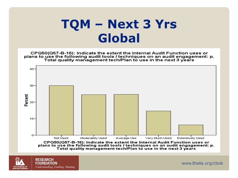 TQM – Next 3 Yrs Global