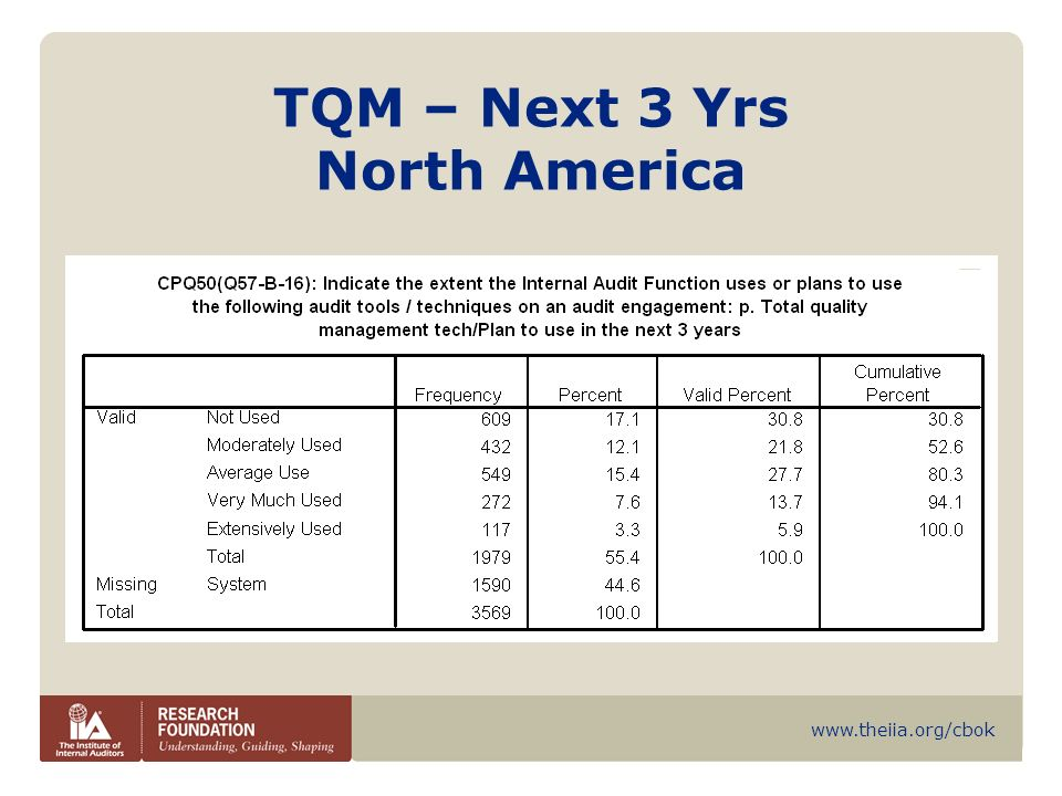 TQM – Next 3 Yrs North America
