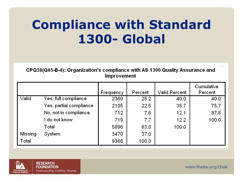 Compliance with Standard Global