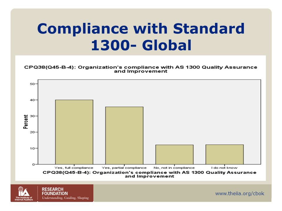 Compliance with Standard 1300- Global