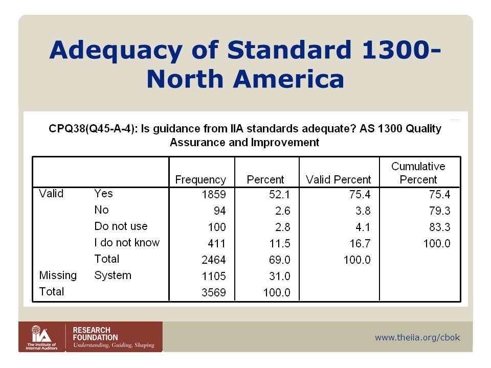Adequacy of Standard 1300- North America