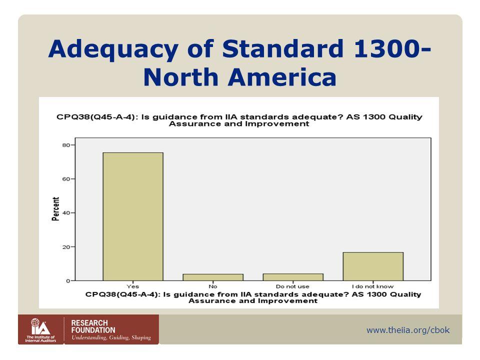 Adequacy of Standard 1300- North America