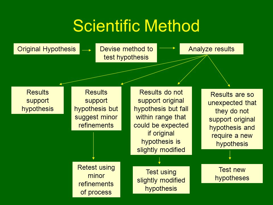 Scientific Method Original Hypothesis Devise method to test hypothesis