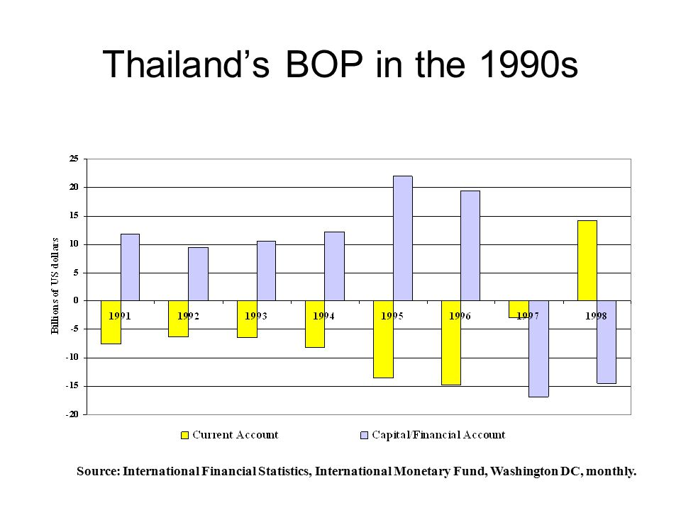 Thailand's BOP in the 1990s Source: International Financial Statistics, International Monetary Fund, Washington DC, monthly.