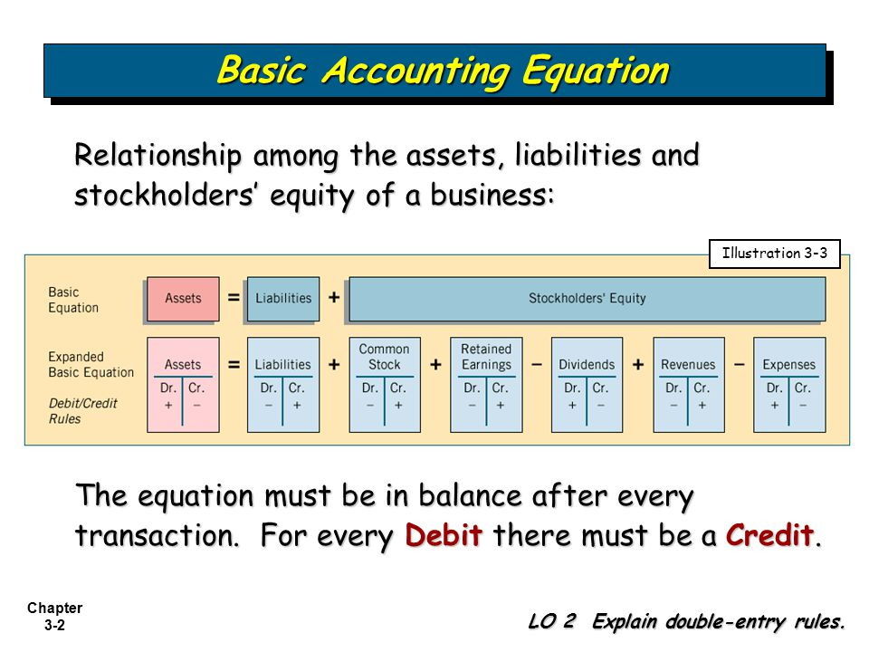 the accounting equation and business 11 personal finance equations you need to know  rearrange the equation algebraically to show what portion of each monthly  business insider intelligence.
