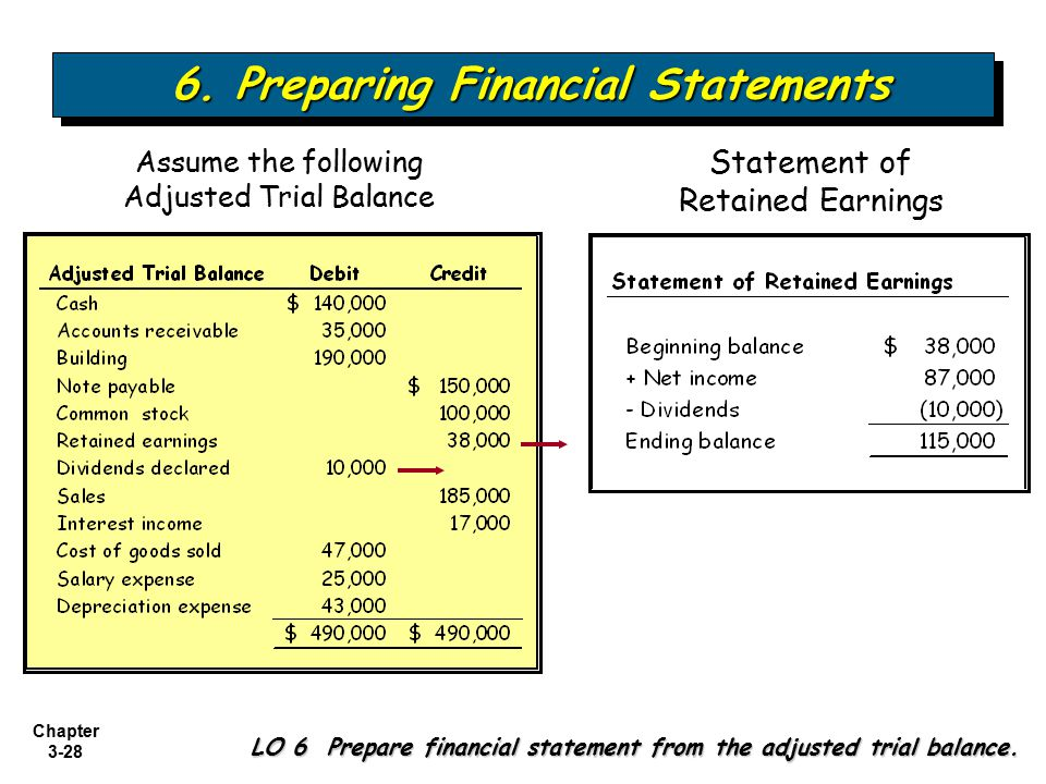 preparing financial statement Sample financial statements from ppc -preparing nonprofit financial statements 3 habitat house, inc statement of activities year ended june 30, 20x7.