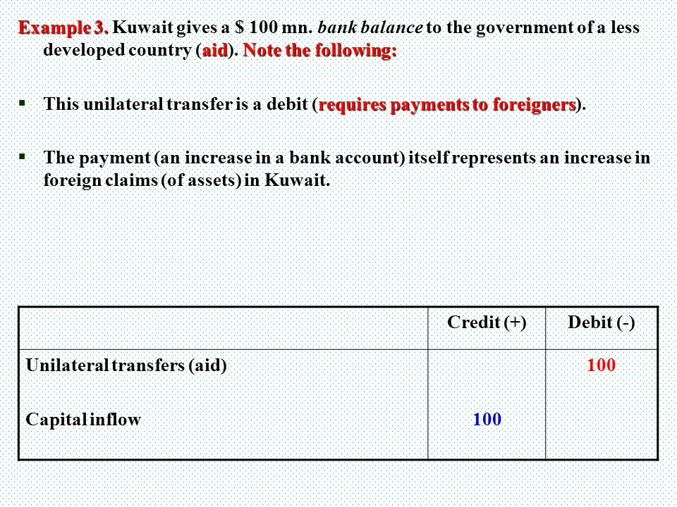 Example 3. Kuwait gives a $ 100 mn