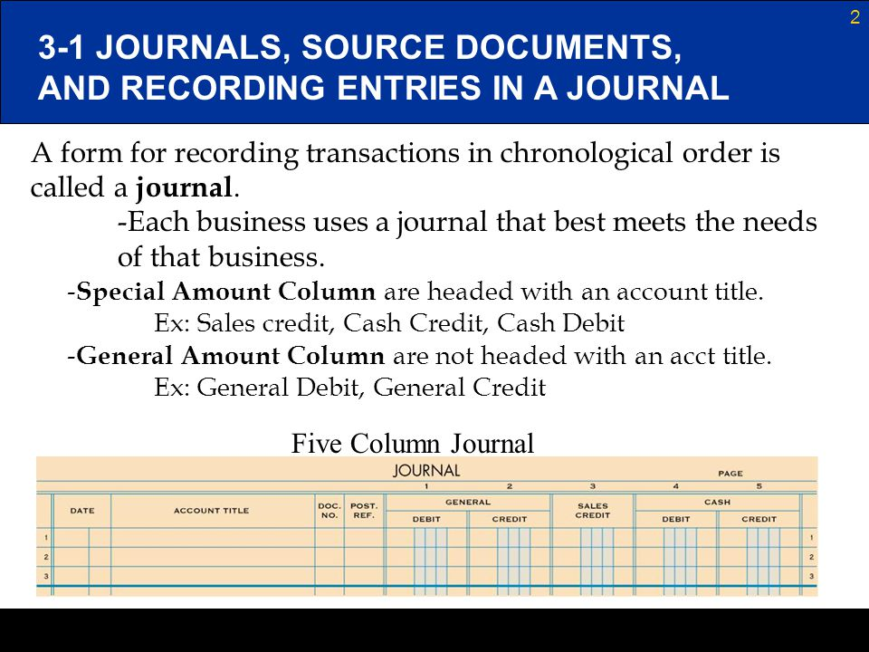 Journals, Source Documents, and Recording Entries in a Journal ...