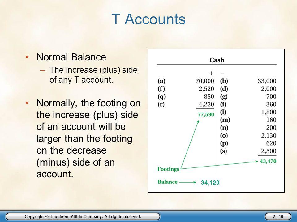 masasis trial balance Masasi's trial balance masasi's trial balance accounting adjusting entries, posting and preparing an adjusted trial balance masasi company, inc.