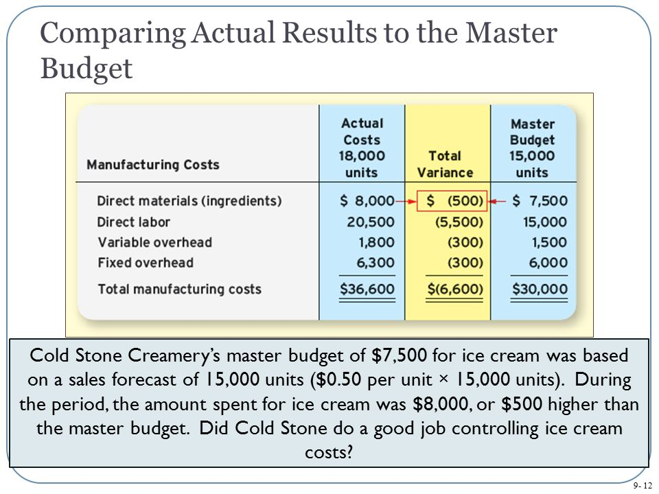 Comparing Actual Results to the Master Budget