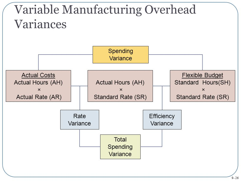 variable manufacturing In the manufacturing world, variable costs are often tied to the number of widgets produced if your factory is creating a physical product, there is some level of raw material used if we assume $1 of steel is needed to make a $2 widget, then i'll need $100 of material for 100 items, $200 for 200 items, and so on.
