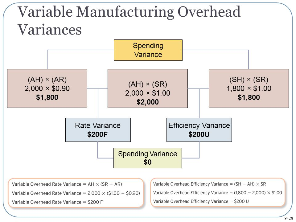 Variable Manufacturing Overhead Variances