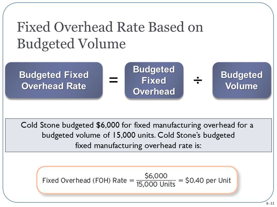 Fixed Overhead Rate Based on Budgeted Volume