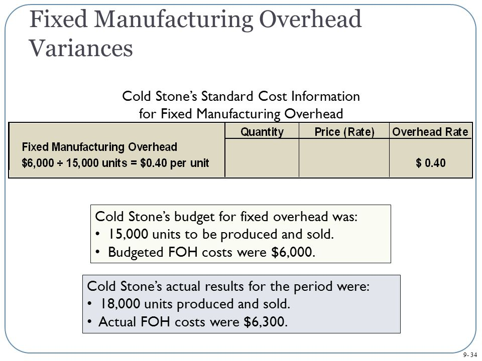 Fixed Manufacturing Overhead Variances