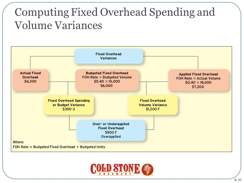 Computing Fixed Overhead Spending and Volume Variances