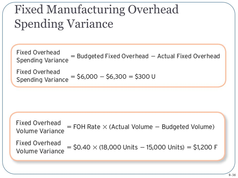 Fixed Manufacturing Overhead Spending Variance